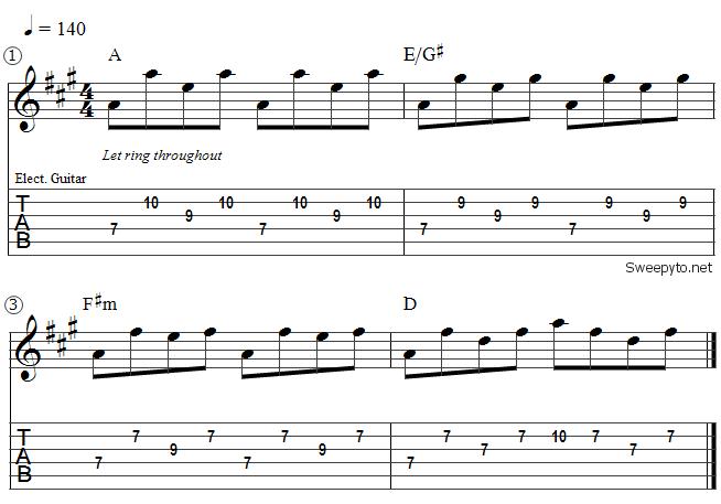 partition guitare cendrillon